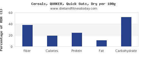 fiber and nutrition facts in oats per 100g