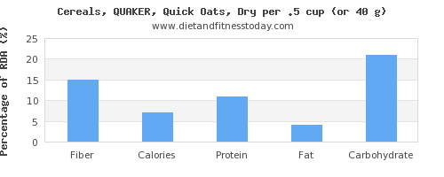 fiber and nutritional content in oats