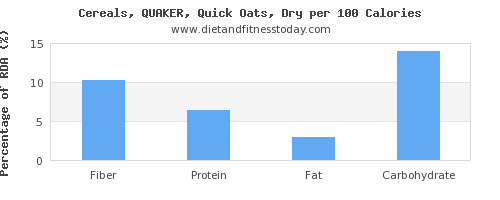 fiber and nutrition facts in oats per 100 calories
