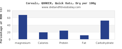magnesium and nutrition facts in oats per 100g
