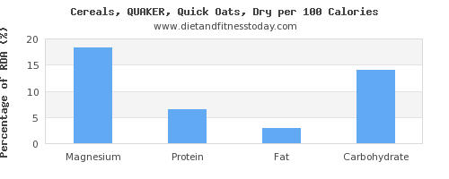 magnesium and nutrition facts in oats per 100 calories