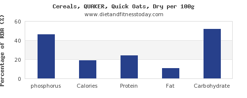 phosphorus and nutrition facts in oats per 100g