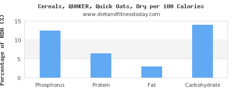 phosphorus and nutrition facts in oats per 100 calories