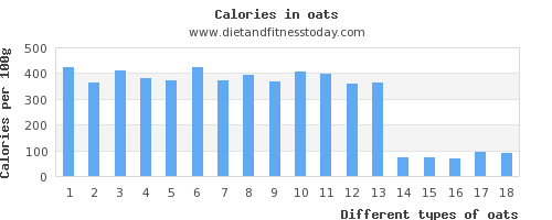 oats polyunsaturated fat per 100g