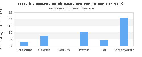 potassium and nutritional content in oats