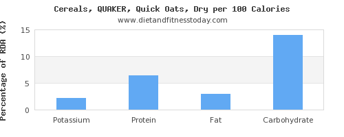 potassium and nutrition facts in oats per 100 calories