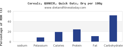 sodium and nutrition facts in oats per 100g