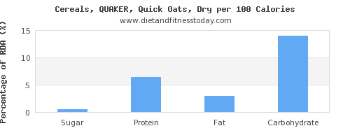 sugar and nutrition facts in oats per 100 calories