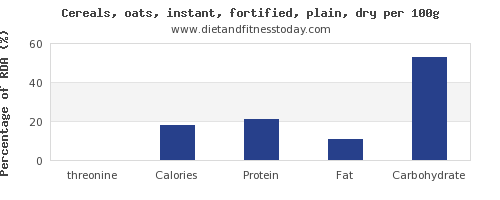 threonine and nutrition facts in oats per 100g