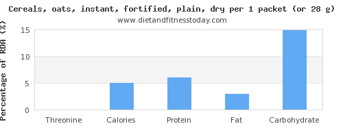 threonine and nutritional content in oats
