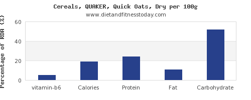 vitamin b6 and nutrition facts in oats per 100g