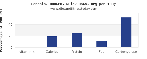 vitamin k and nutrition facts in oats per 100g