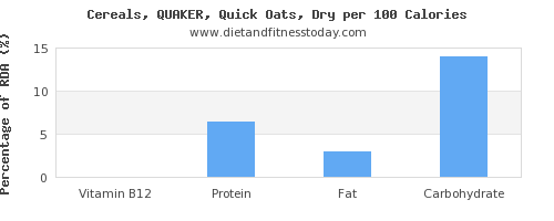 vitamin b12 and nutrition facts in oats per 100 calories