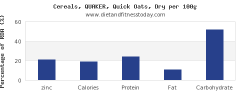 zinc and nutrition facts in oats per 100g