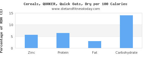 zinc and nutrition facts in oats per 100 calories