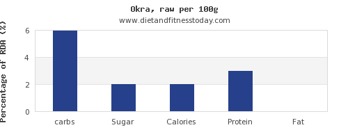 carbs and nutrition facts in okra per 100g