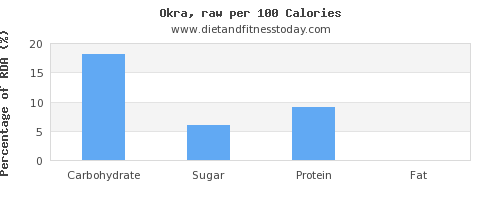 carbs and nutrition facts in okra per 100 calories