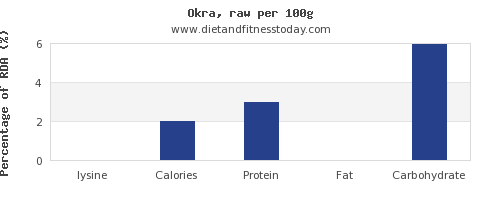 lysine and nutrition facts in okra per 100g