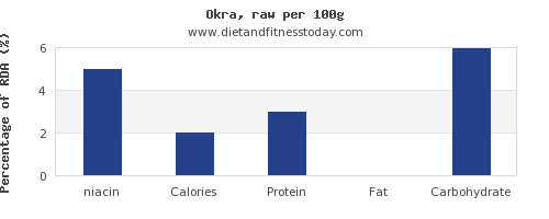 niacin and nutrition facts in okra per 100g