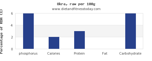 phosphorus and nutrition facts in okra per 100g