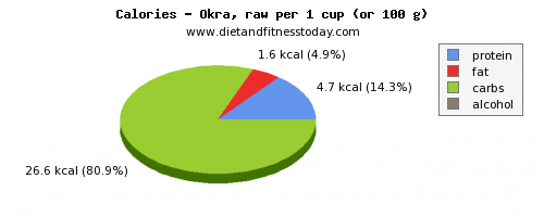 potassium, calories and nutritional content in okra