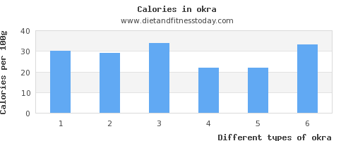 okra saturated fat per 100g
