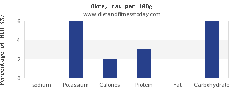 sodium and nutrition facts in okra per 100g