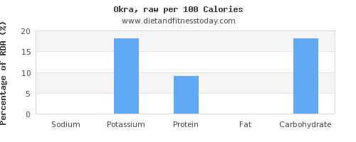 sodium and nutrition facts in okra per 100 calories