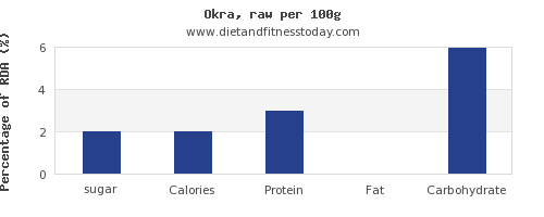 sugar and nutrition facts in okra per 100g
