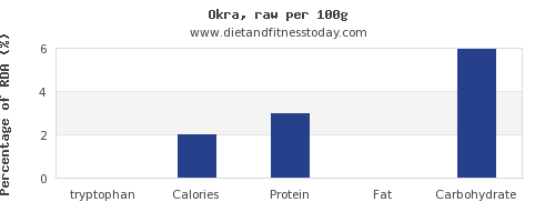 tryptophan and nutrition facts in okra per 100g