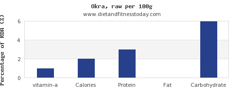 vitamin a and nutrition facts in okra per 100g