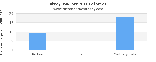 water and nutrition facts in okra per 100 calories