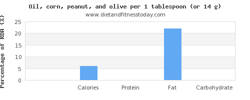 calcium and nutritional content in olive oil