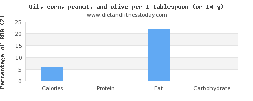 calories and nutritional content in olive oil