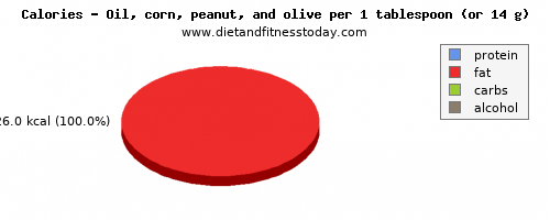 carbs, calories and nutritional content in olive oil