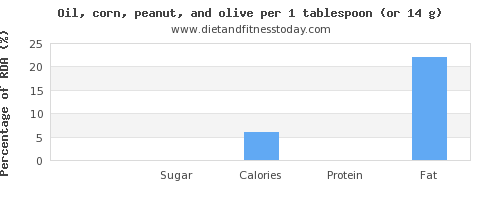 carbs and nutritional content in olive oil