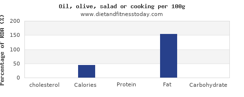cholesterol and nutrition facts in olive oil per 100g