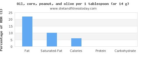 fat and nutritional content in olive oil