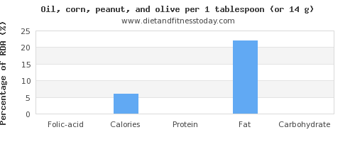 folic acid and nutritional content in olive oil