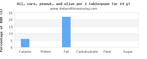 nutritional value and nutritional content in olive oil