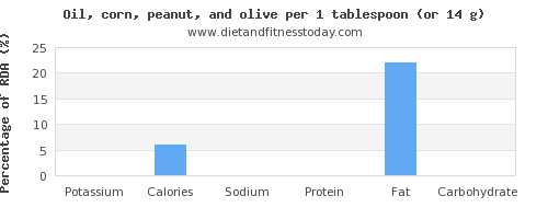 potassium and nutritional content in olive oil