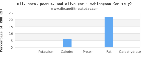 sodium and nutritional content in olive oil