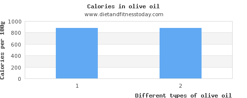 olive oil carbs per 100g