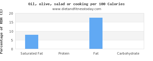 saturated fat and nutrition facts in olive oil per 100 calories