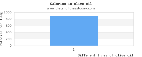 olive oil threonine per 100g