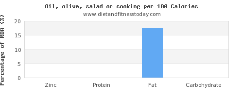 zinc and nutrition facts in olive oil per 100 calories