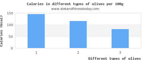 olives nutritional value per 100g