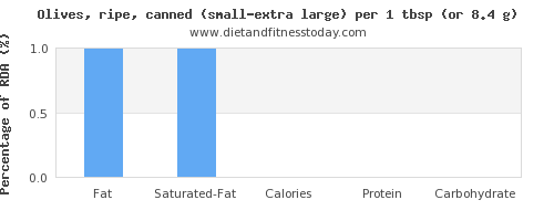 fat and nutritional content in olives