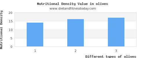 olives polyunsaturated fat per 100g