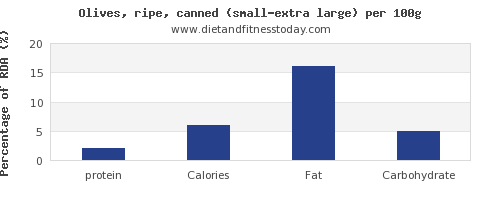 protein and nutrition facts in olives per 100g
